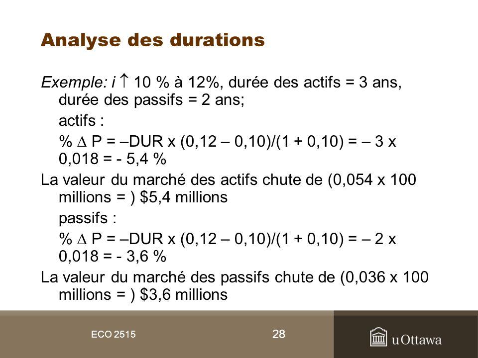 Analyse des durations Exemple: i  10 % à 12%, durée des actifs = 3 ans, durée des passifs = 2 ans;