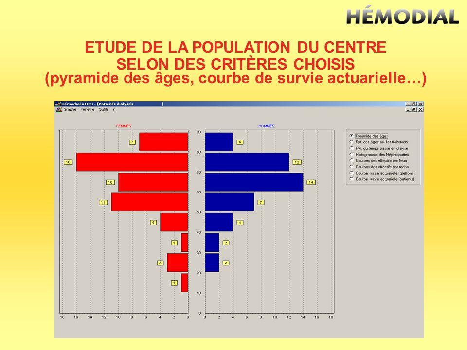 ETUDE DE LA POPULATION DU CENTRE SELON DES CRITÈRES CHOISIS