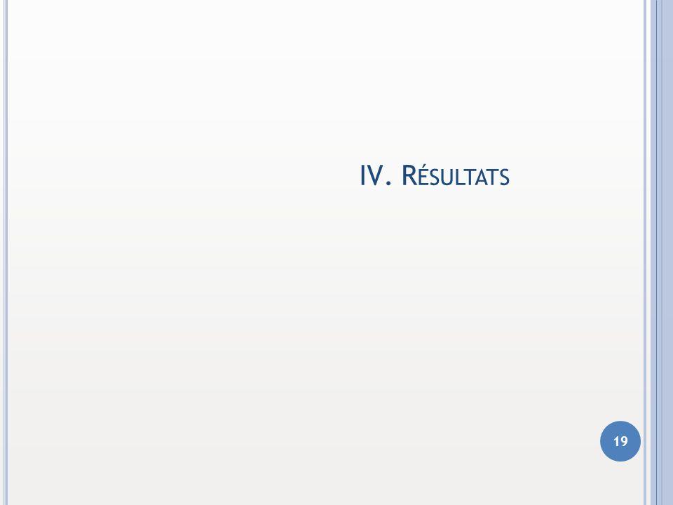 Résultats 1 2 3 4 5 6 CONTEXTE DU MÉMOIRE DÉMARCHE RETENUE