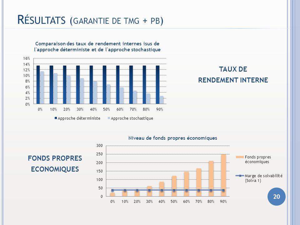 Résultats (garantie de tmg + pb)