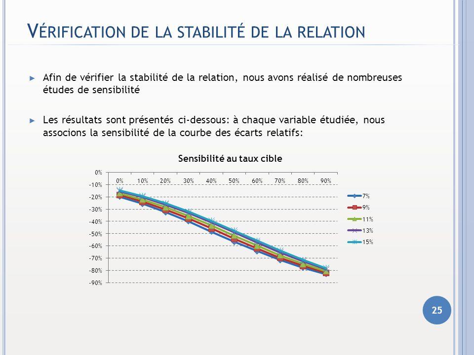 Vérification de la stabilité de la relation