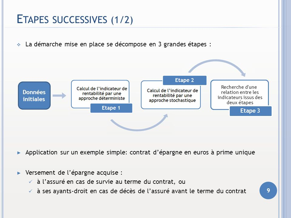 Etapes successives (1/2)