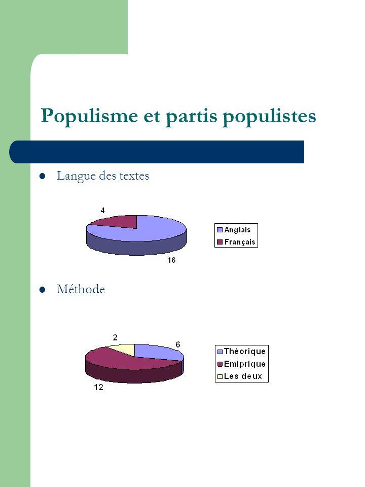 Populisme et partis populistes