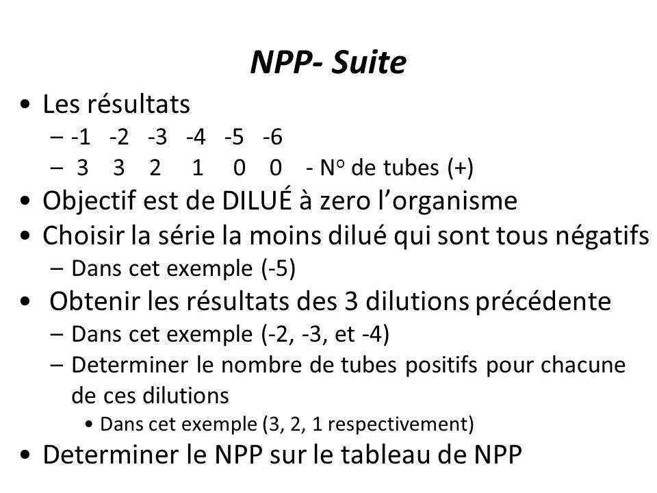 NPP- Suite Les résultats Objectif est de DILUÉ à zero l'organisme