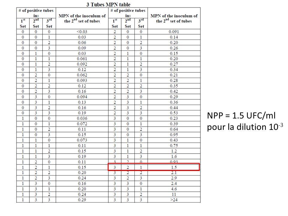 NPP = 1.5 UFC/ml pour la dilution 10-3
