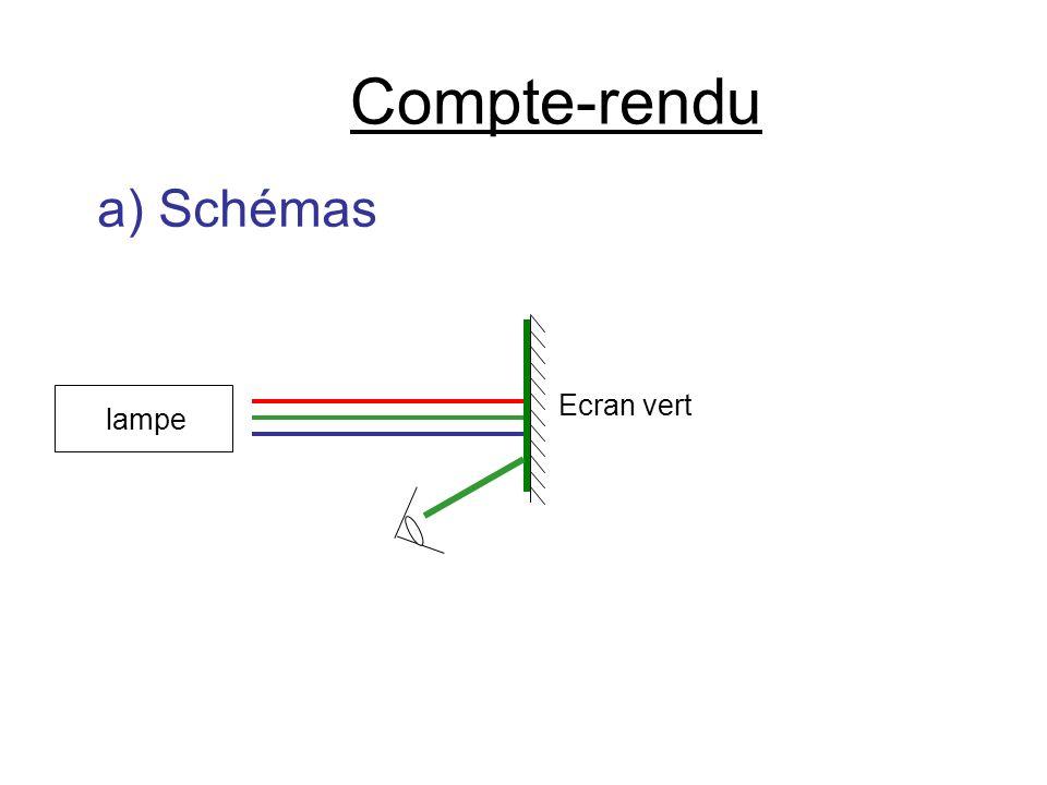 Compte-rendu a) Schémas lampe Ecran vert