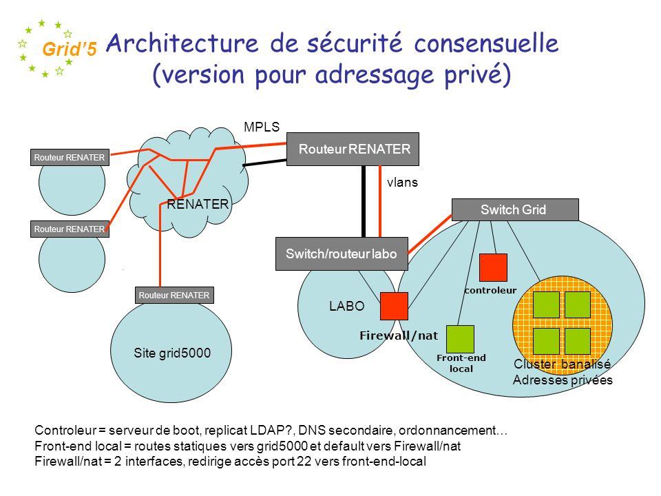 Architecture de sécurité consensuelle (version pour adressage privé)