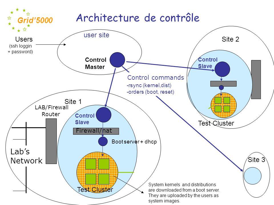 Architecture de contrôle