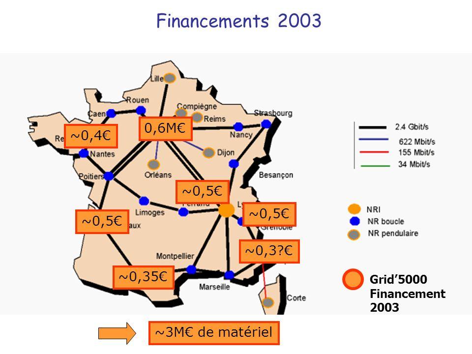 Financements 2003 0,6M€ ~0,4€ ~0,5€ ~0,5€ ~0,5€ ~0,3 € ~0,35€