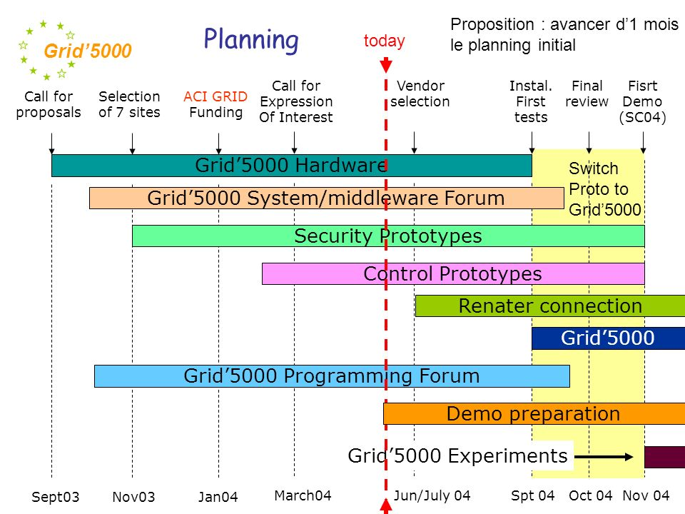 Planning Grid'5000 Hardware Grid'5000 System/middleware Forum