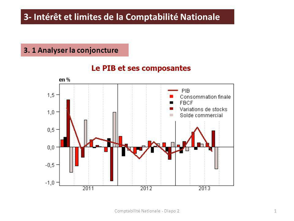 Comptabilité Nationale - Diapo 2