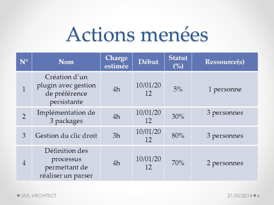 Actions menées N° Nom Charge estimée Début Statut (%) Ressource(s) 1