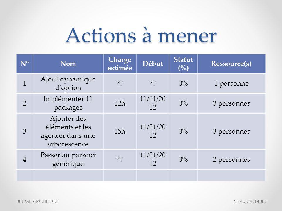 Actions à mener N° Nom Charge estimée Début Statut (%) Ressource(s) 1