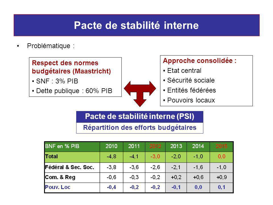 Pacte de stabilité interne