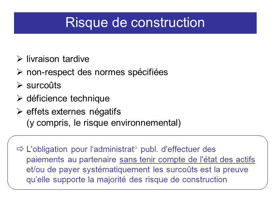 Risque de construction