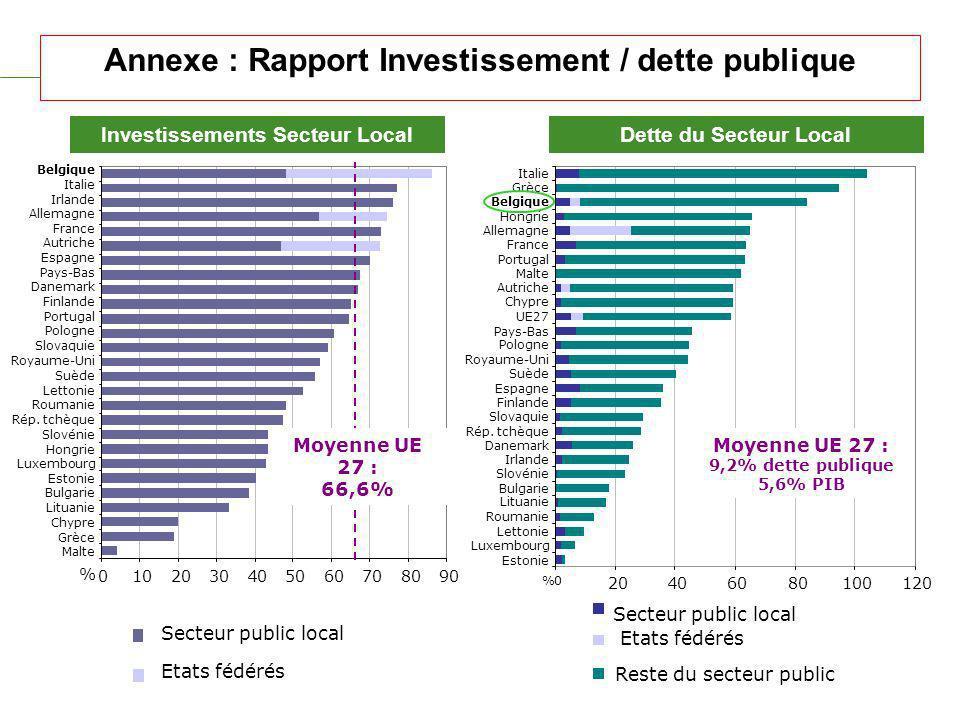 Annexe : Rapport Investissement / dette publique