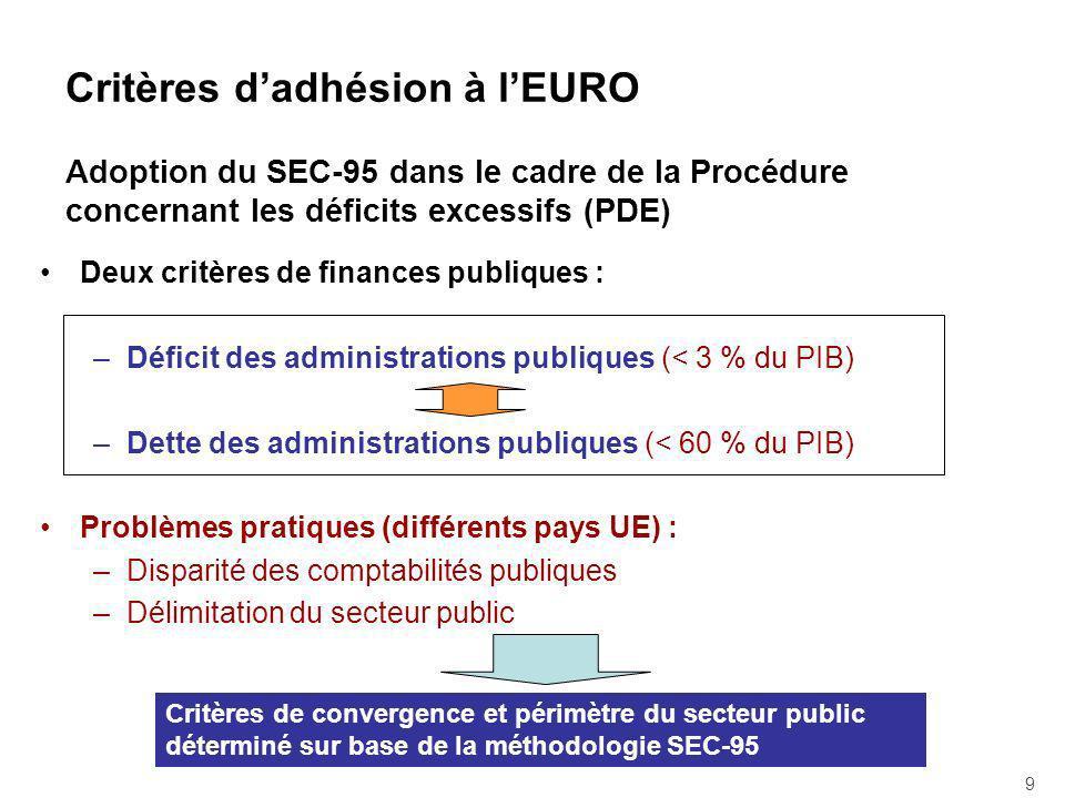 Critères d'adhésion à l'EURO Adoption du SEC-95 dans le cadre de la Procédure concernant les déficits excessifs (PDE)