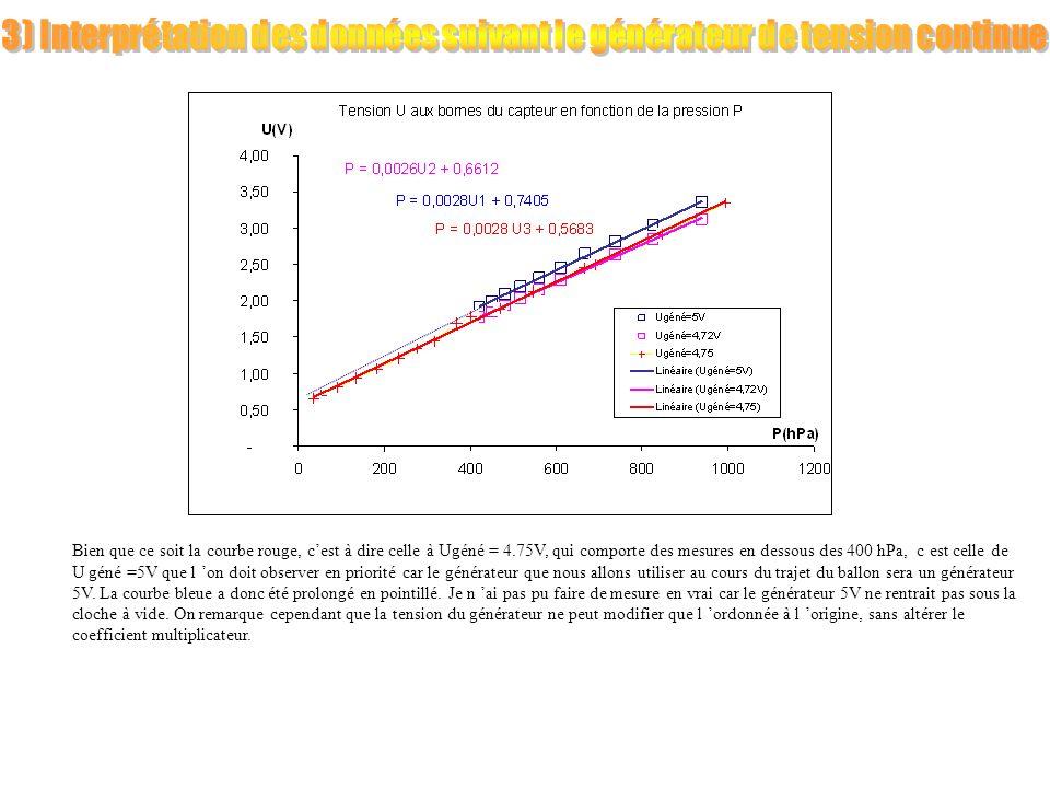 3) Interprétation des données suivant le générateur de tension continue