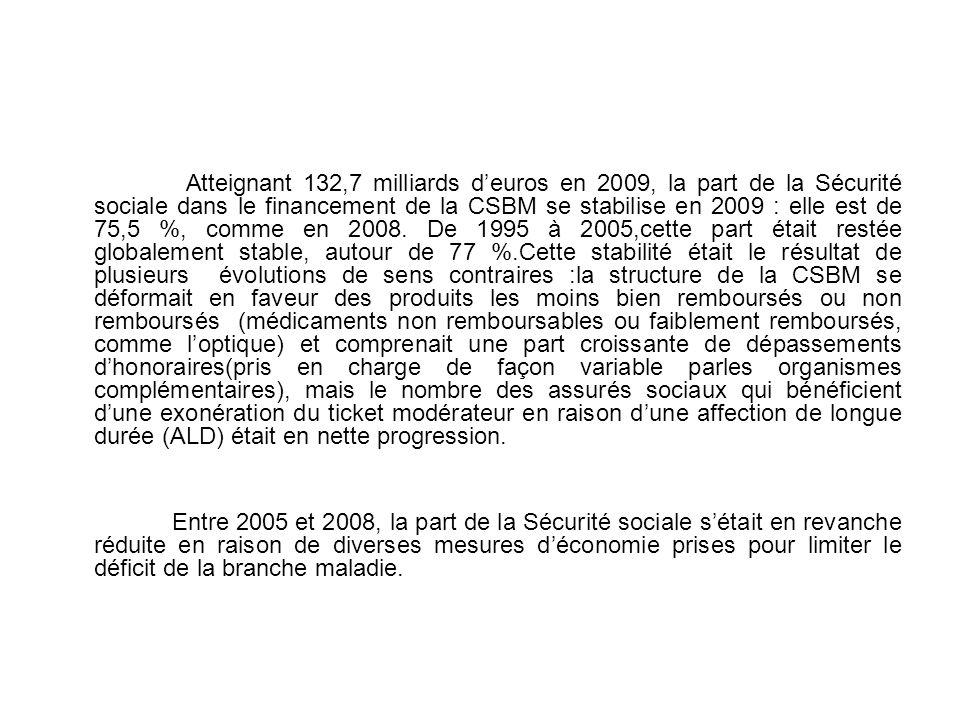 Atteignant 132,7 milliards d'euros en 2009, la part de la Sécurité sociale dans le financement de la CSBM se stabilise en 2009 : elle est de 75,5 %, comme en 2008. De 1995 à 2005,cette part était restée globalement stable, autour de 77 %.Cette stabilité était le résultat de plusieurs évolutions de sens contraires :la structure de la CSBM se déformait en faveur des produits les moins bien remboursés ou non remboursés (médicaments non remboursables ou faiblement remboursés, comme l'optique) et comprenait une part croissante de dépassements d'honoraires(pris en charge de façon variable parles organismes complémentaires), mais le nombre des assurés sociaux qui bénéficient d'une exonération du ticket modérateur en raison d'une affection de longue durée (ALD) était en nette progression.