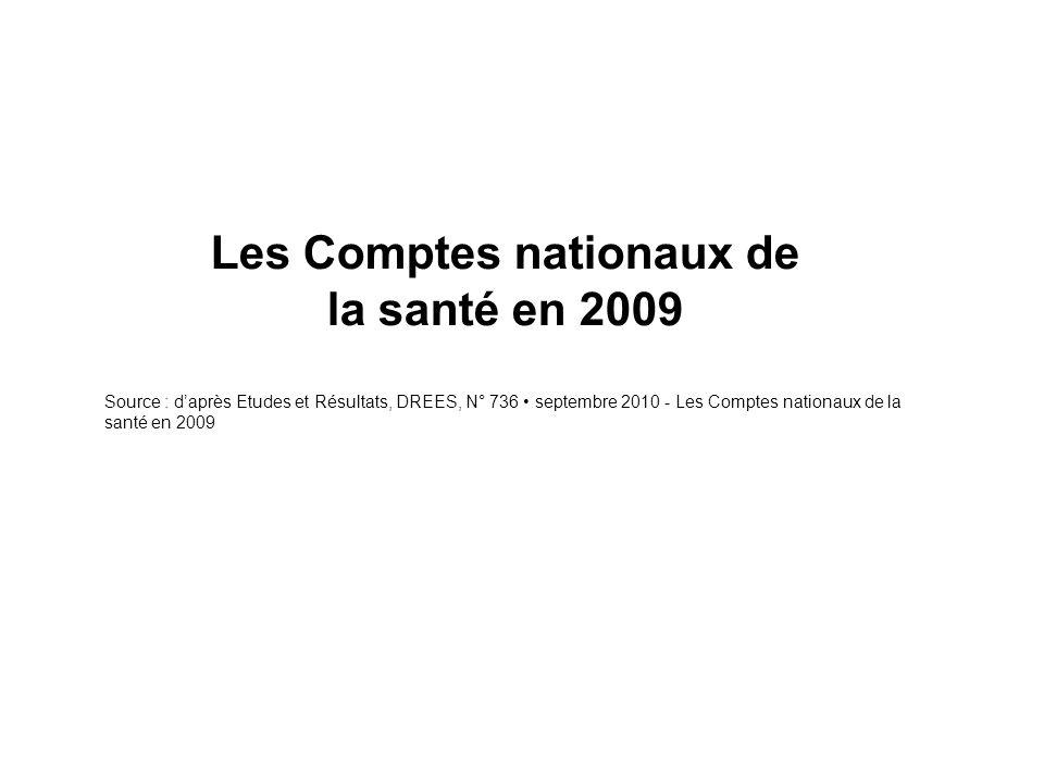 Les Comptes nationaux de