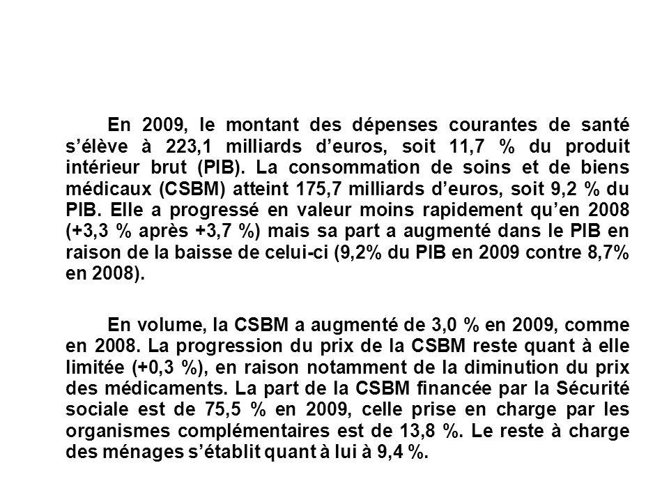 En 2009, le montant des dépenses courantes de santé s'élève à 223,1 milliards d'euros, soit 11,7 % du produit intérieur brut (PIB). La consommation de soins et de biens médicaux (CSBM) atteint 175,7 milliards d'euros, soit 9,2 % du PIB. Elle a progressé en valeur moins rapidement qu'en 2008 (+3,3 % après +3,7 %) mais sa part a augmenté dans le PIB en raison de la baisse de celui-ci (9,2% du PIB en 2009 contre 8,7% en 2008).