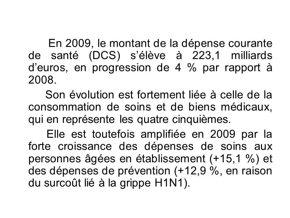 En 2009, le montant de la dépense courante de santé (DCS) s'élève à 223,1 milliards d'euros, en progression de 4 % par rapport à 2008.