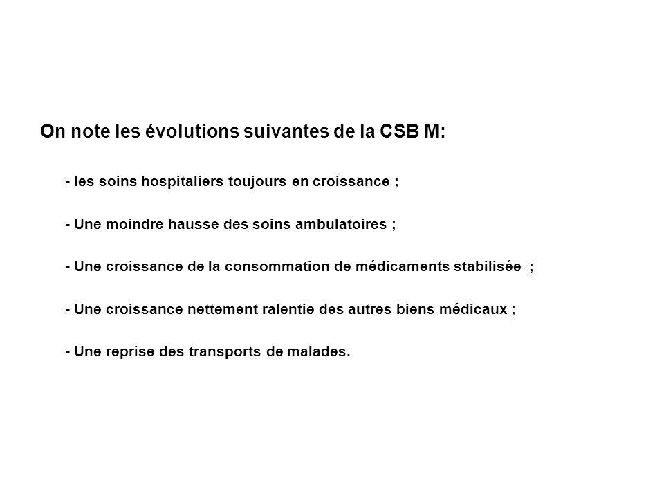 On note les évolutions suivantes de la CSB M: