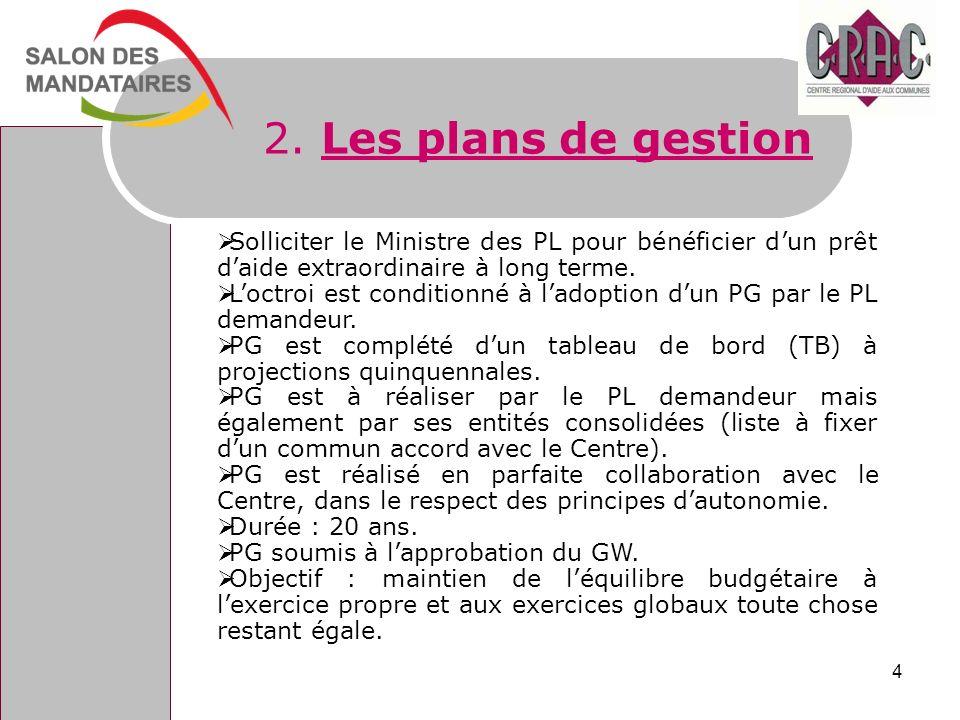 2. Les plans de gestion Solliciter le Ministre des PL pour bénéficier d'un prêt d'aide extraordinaire à long terme.