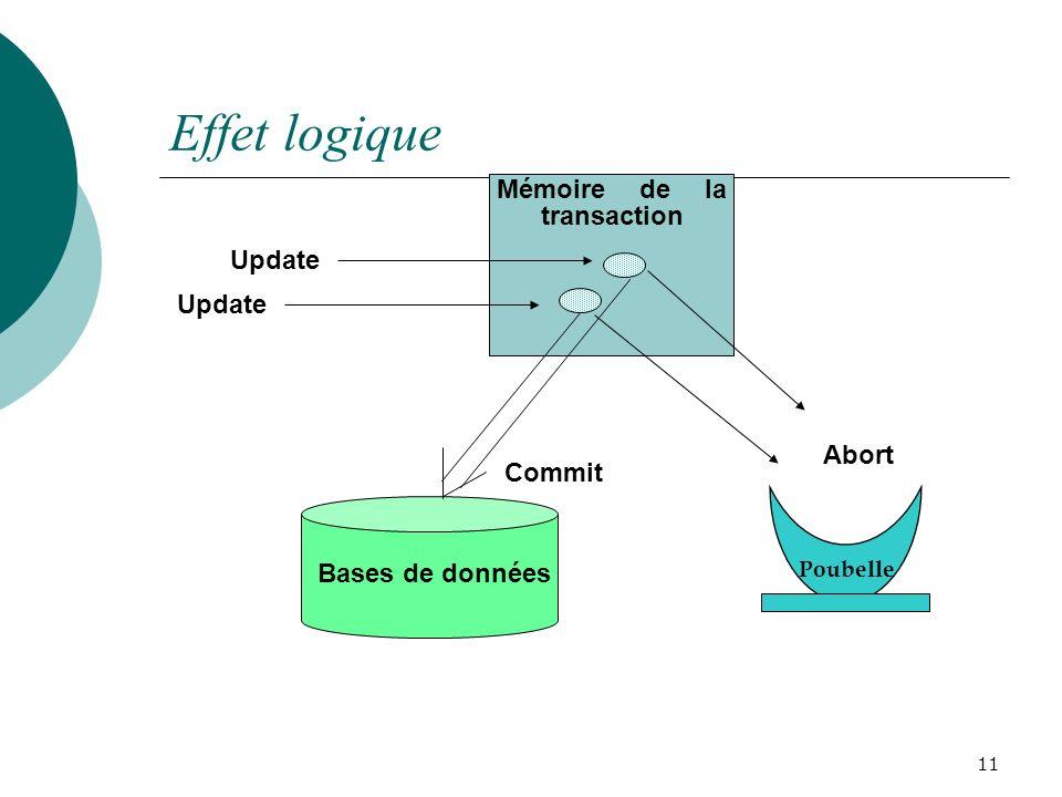 Effet logique Mémoire de la transaction Update Update Abort Commit