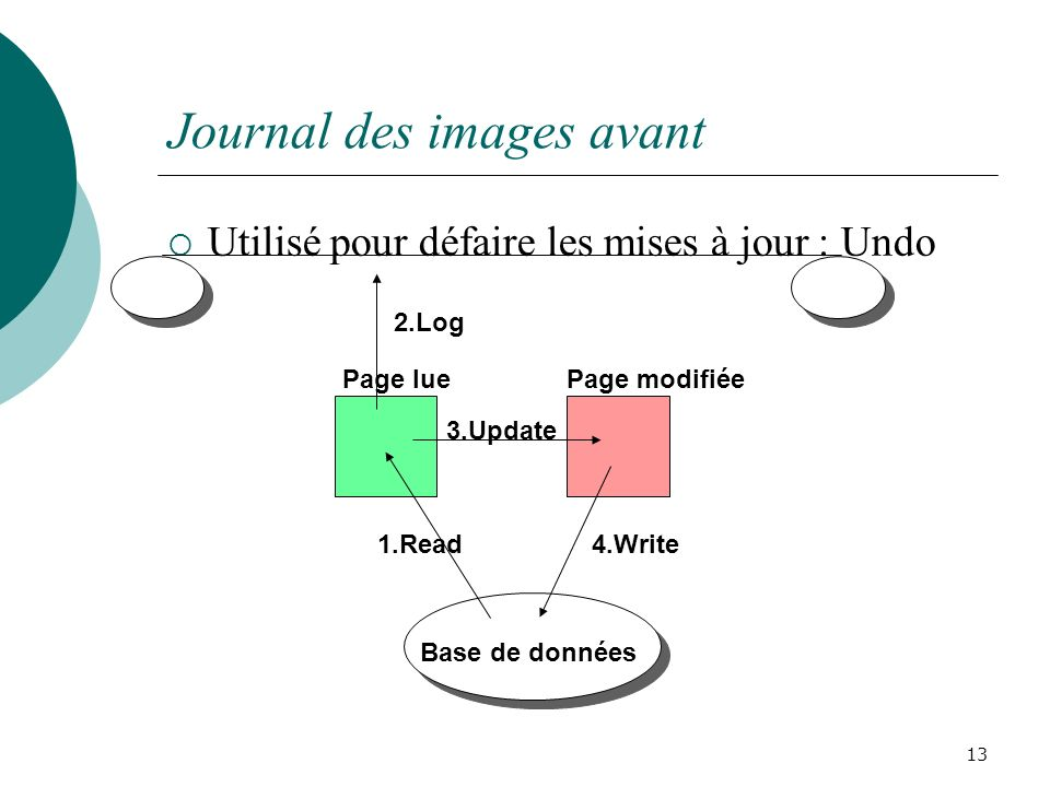 Journal des images avant