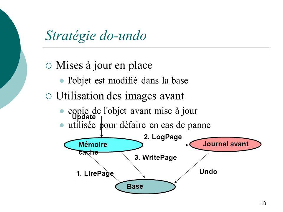 Stratégie do-undo Mises à jour en place Utilisation des images avant