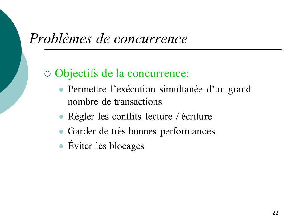 Problèmes de concurrence