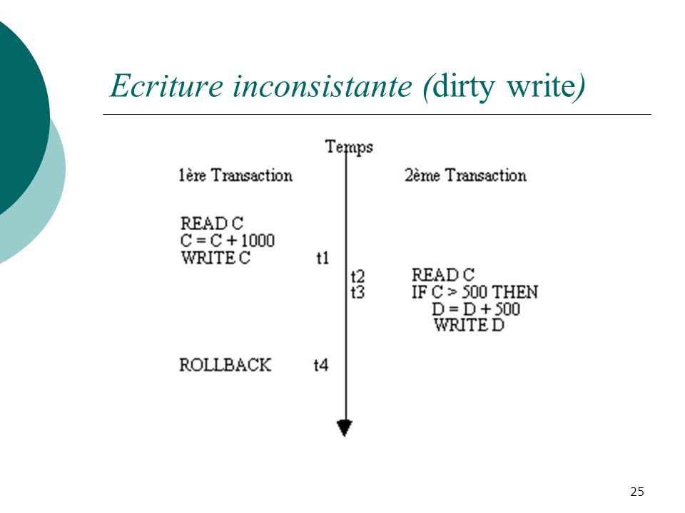 Ecriture inconsistante (dirty write)