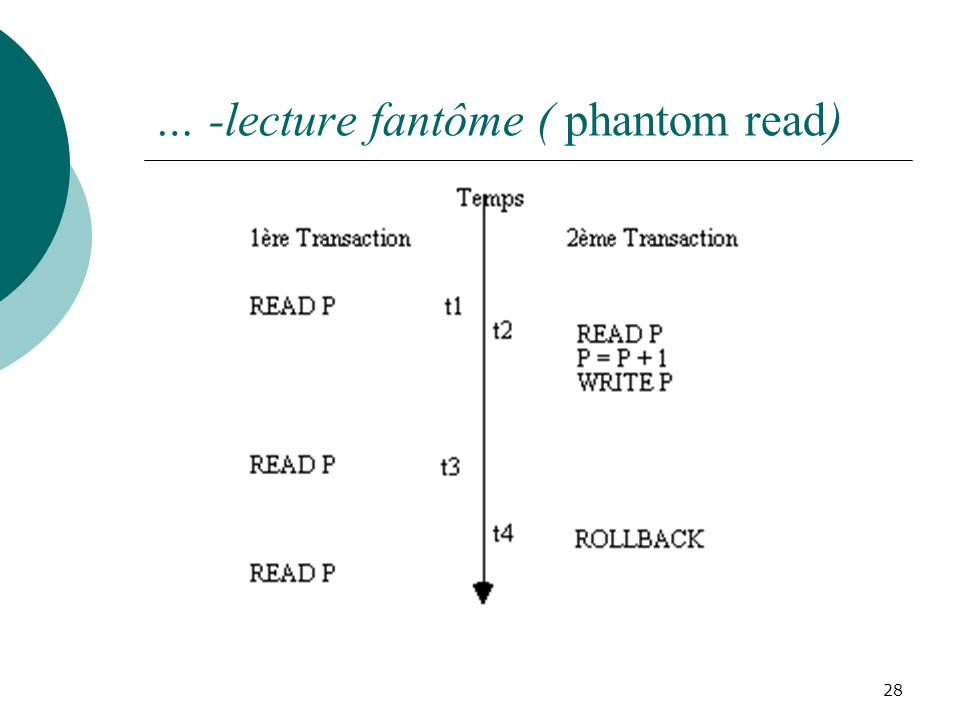 … -lecture fantôme ( phantom read)