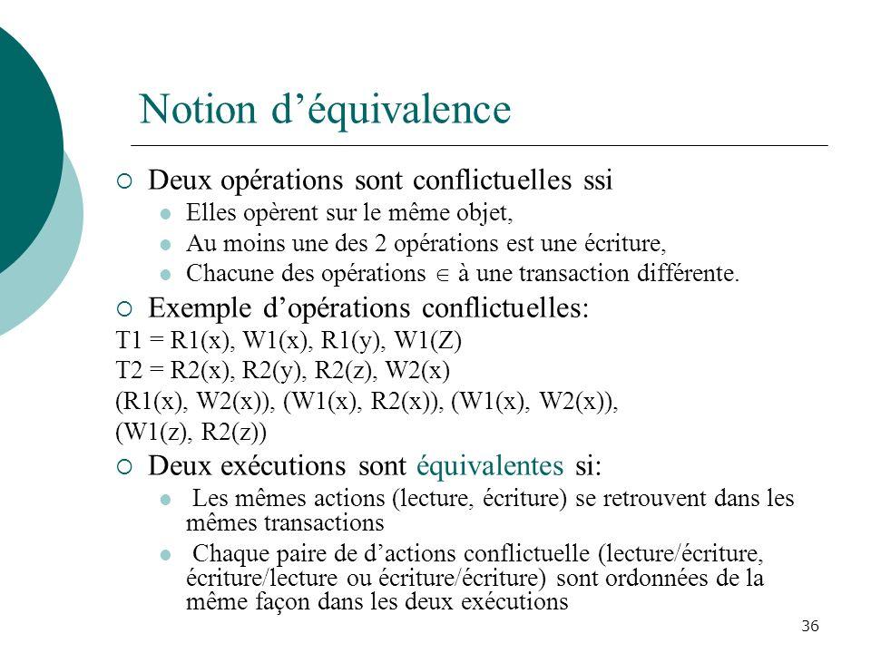 Notion d'équivalence Deux opérations sont conflictuelles ssi
