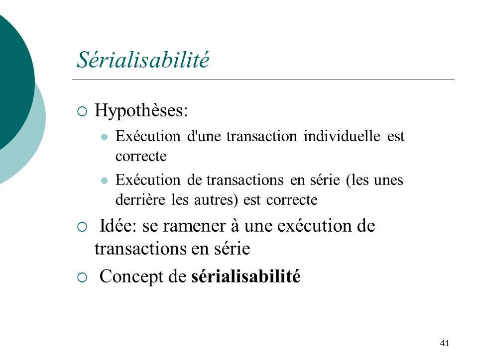 Sérialisabilité Hypothèses:
