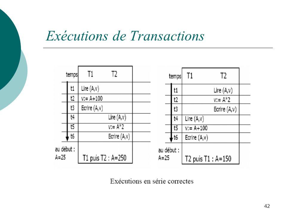 Exécutions de Transactions
