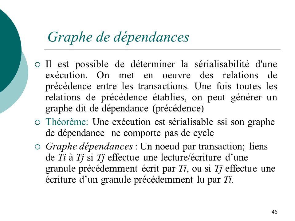 Graphe de dépendances