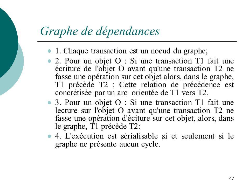 Graphe de dépendances 1. Chaque transaction est un noeud du graphe;