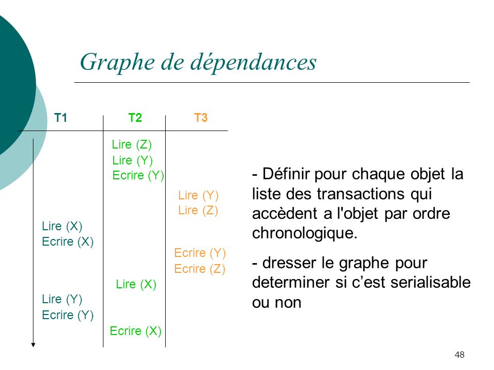 Graphe de dépendances T1. T2. T3. Lire (Y) Ecrire (Z) Lire (X) Ecrire (Y) Ecrire (X) Lire (Z)