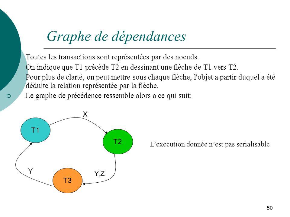 Graphe de dépendances Toutes les transactions sont représentées par des noeuds. On indique que T1 précède T2 en dessinant une flèche de T1 vers T2.