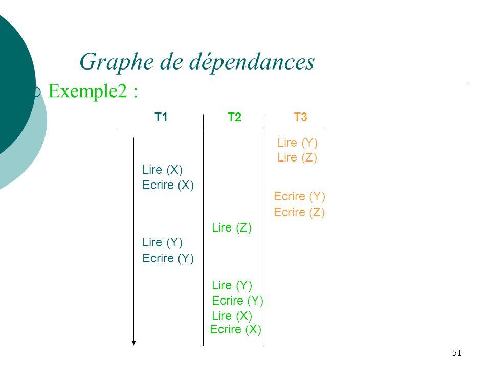 Graphe de dépendances Exemple2 : T1 T2 T3 Lire (Y) Ecrire (Z) Lire (X)