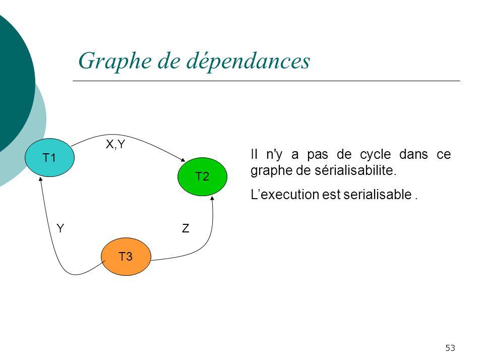 Graphe de dépendances T1. T2. T3. X,Y. Z. Y. Il n y a pas de cycle dans ce graphe de sérialisabilite.