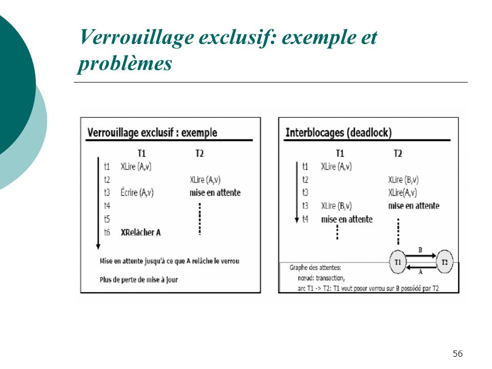 Verrouillage exclusif: exemple et problèmes