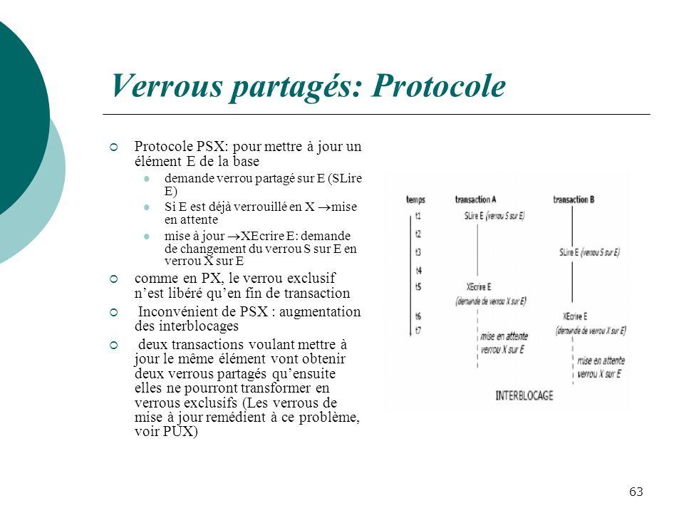 Verrous partagés: Protocole