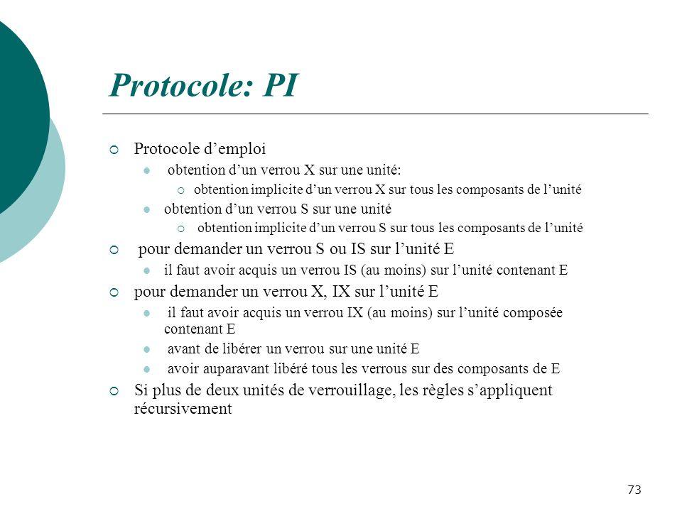 Protocole: PI Protocole d'emploi