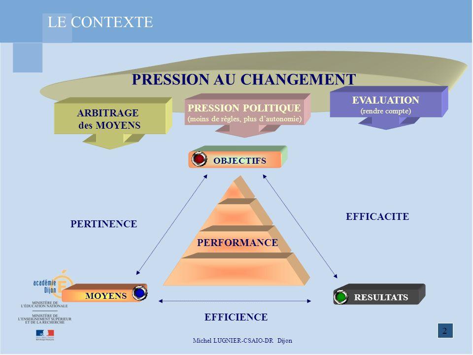 PRESSION AU CHANGEMENT