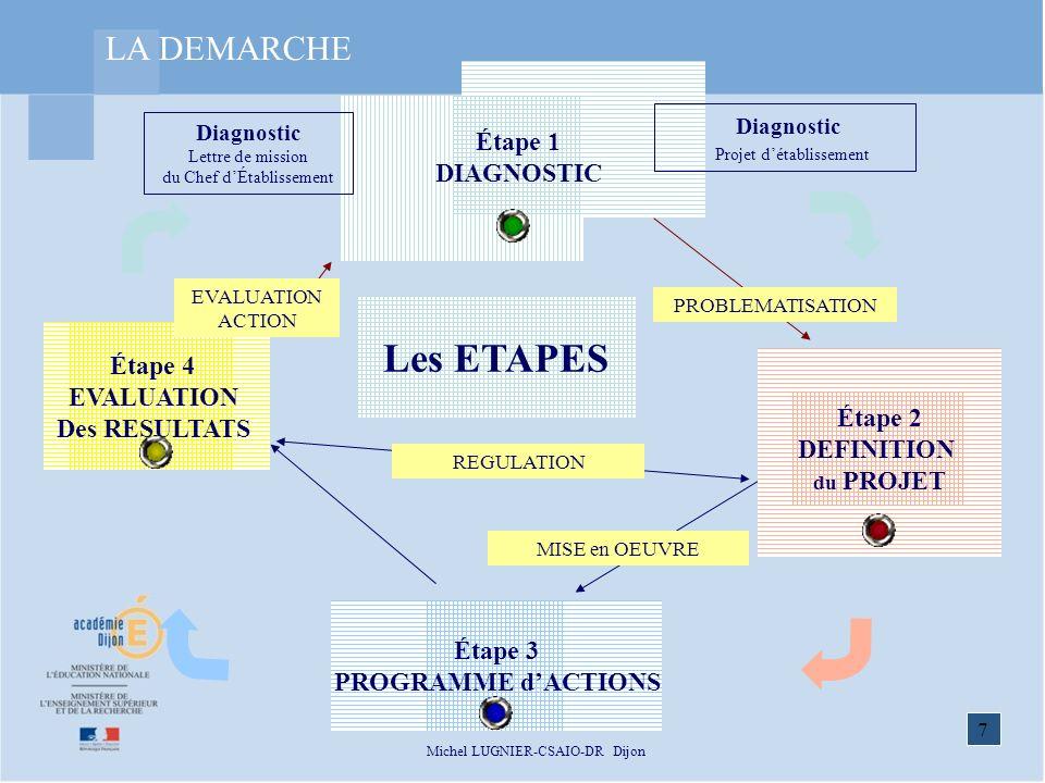 Les ETAPES LA DEMARCHE Diagnostic Étape 1 DIAGNOSTIC Étape 4