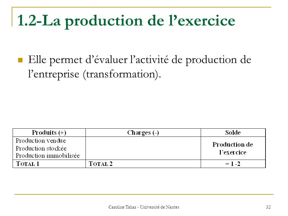 1.2-La production de l'exercice