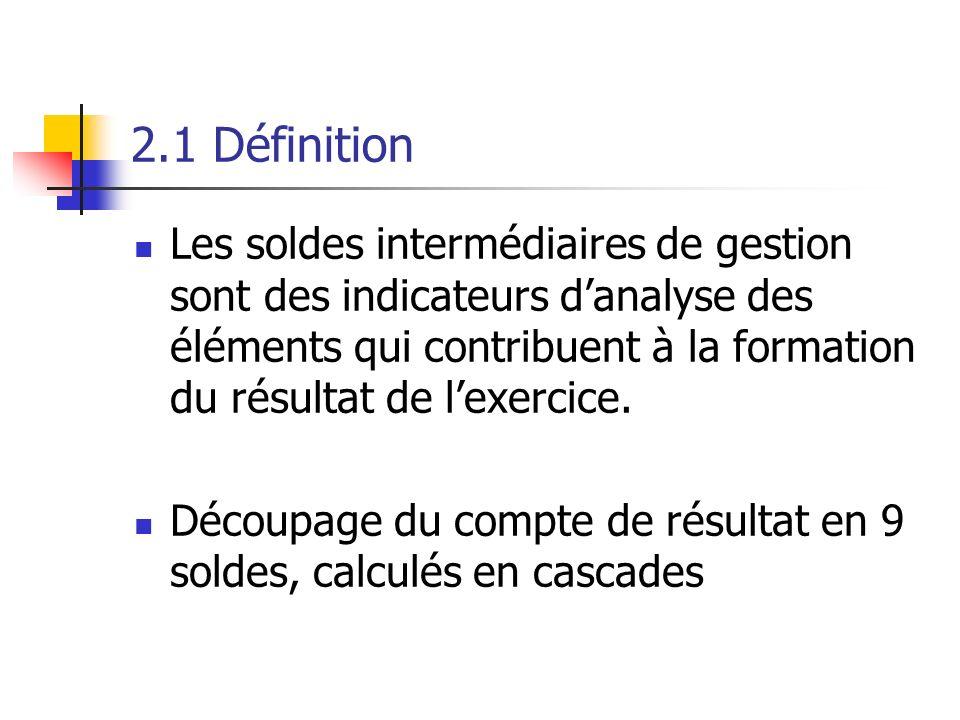 2.1 Définition